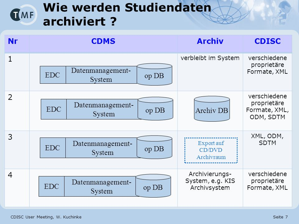 Wie werden Studiendaten archiviert