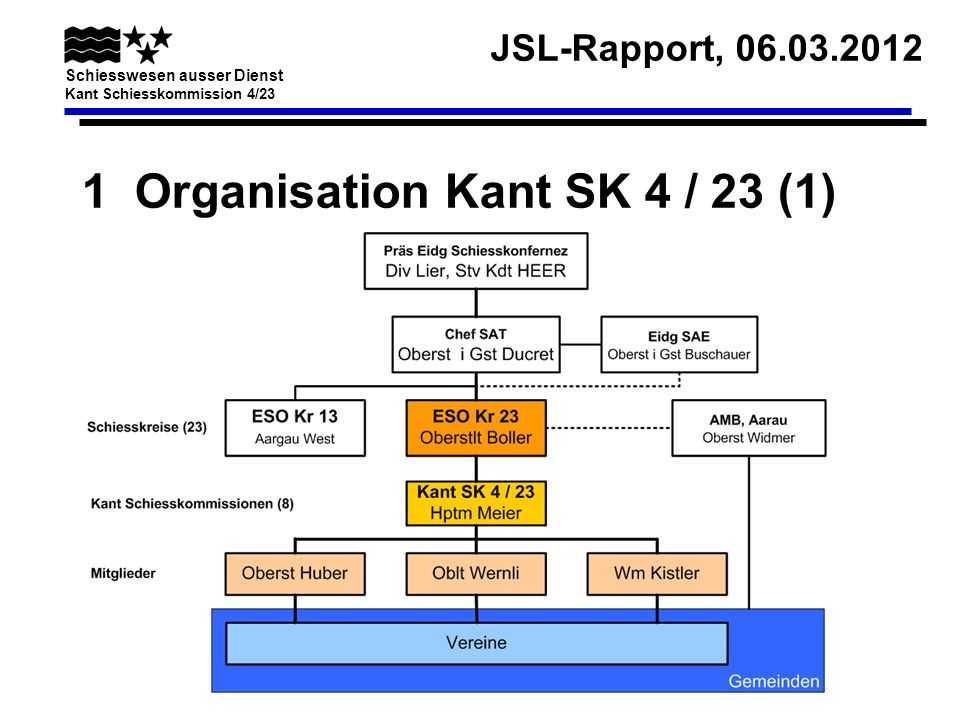 1 Organisation Kant SK 4 / 23 (1)