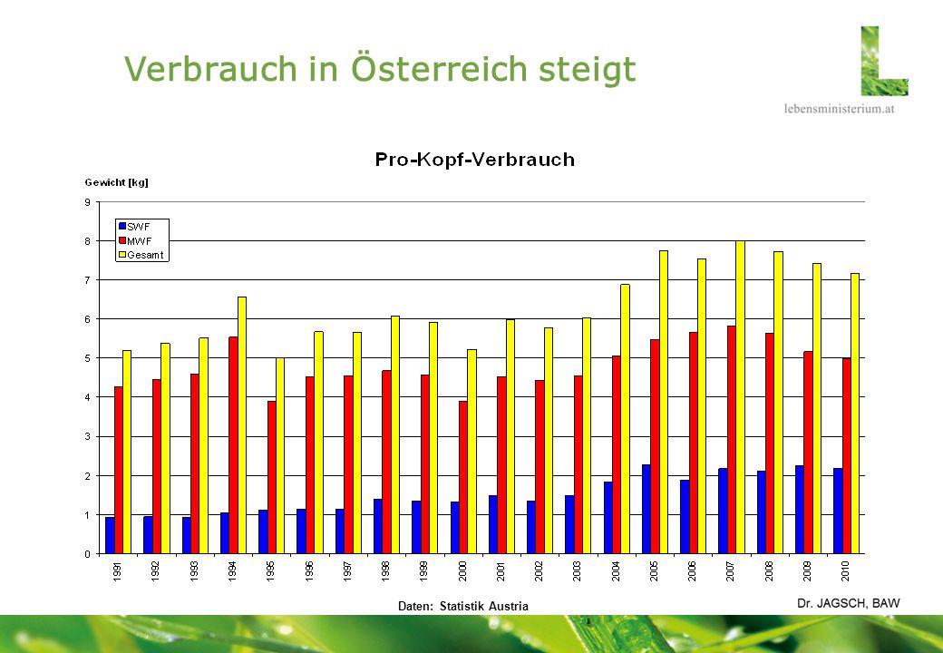 Verbrauch in Österreich steigt