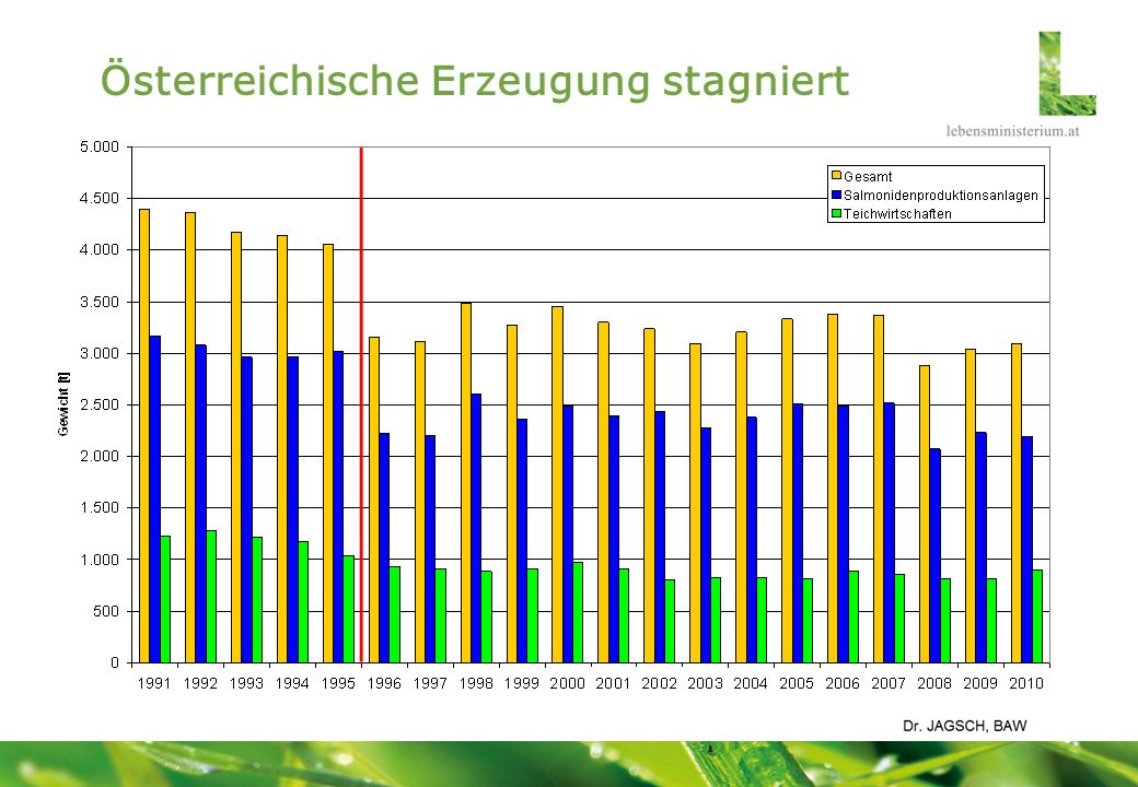 Österreichische Erzeugung stagniert