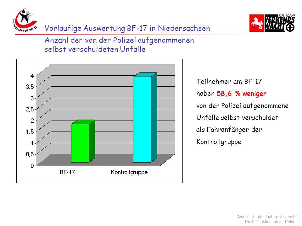 Vorläufige Auswertung BF-17 in Niedersachsen