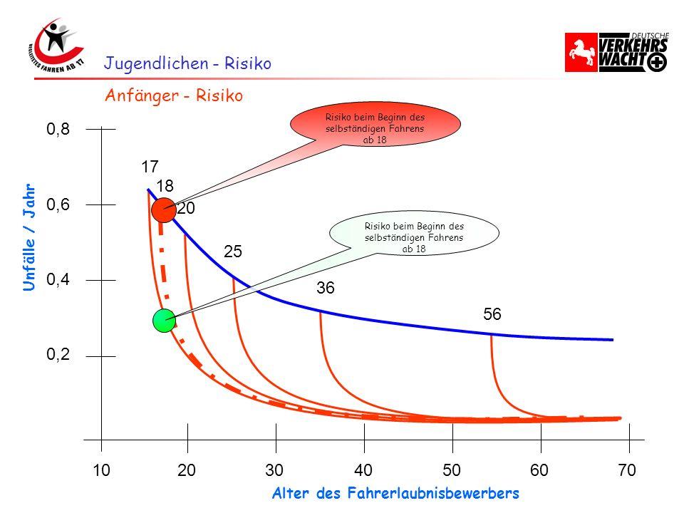 Jugendlichen - Risiko Anfänger - Risiko 10 20 30 40 50 60 70 0,2 0,4