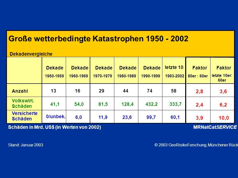 Große wetterbedingte Katastrophen 1950 - 2002