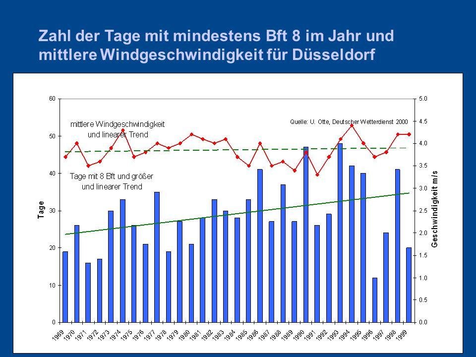 Zahl der Tage mit mindestens Bft 8 im Jahr und mittlere Windgeschwindigkeit für Düsseldorf