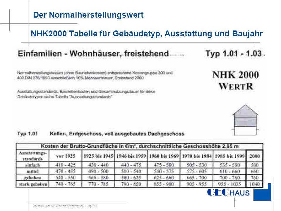 Der Normalherstellungswert NHK2000 Tabelle für Gebäudetyp, Ausstattung und Baujahr