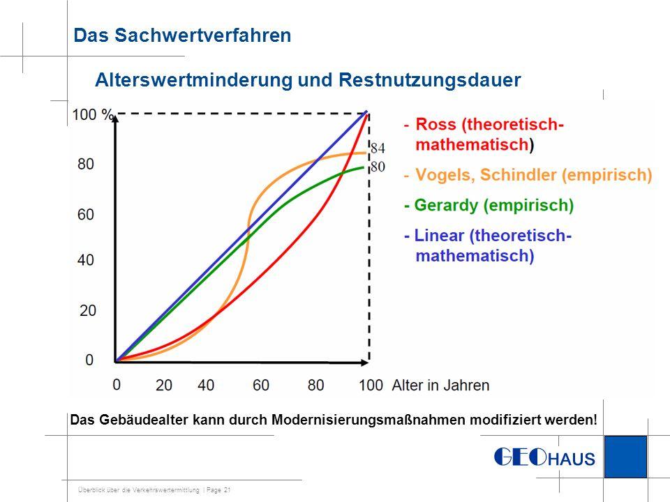 Das Sachwertverfahren Alterswertminderung und Restnutzungsdauer
