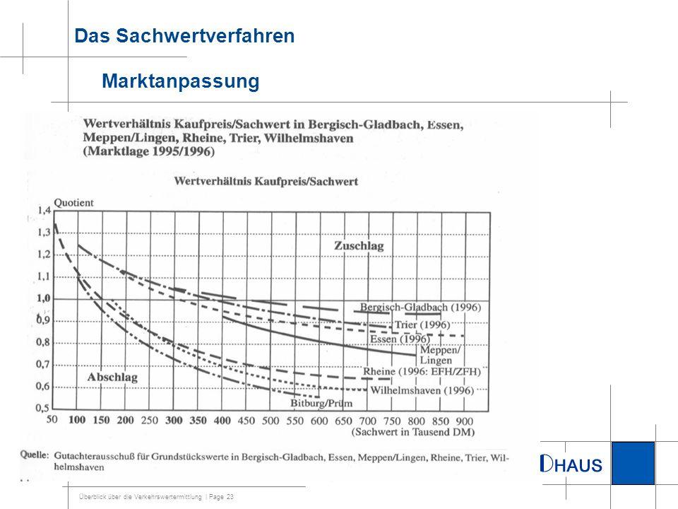 Das Sachwertverfahren Marktanpassung