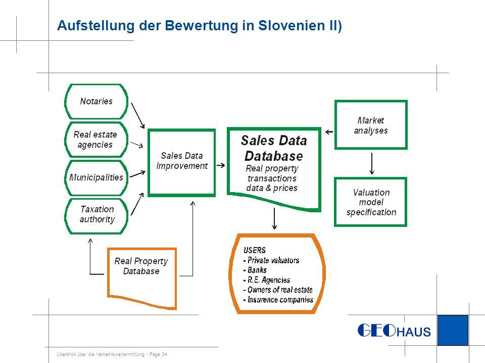 Aufstellung der Bewertung in Slovenien II)