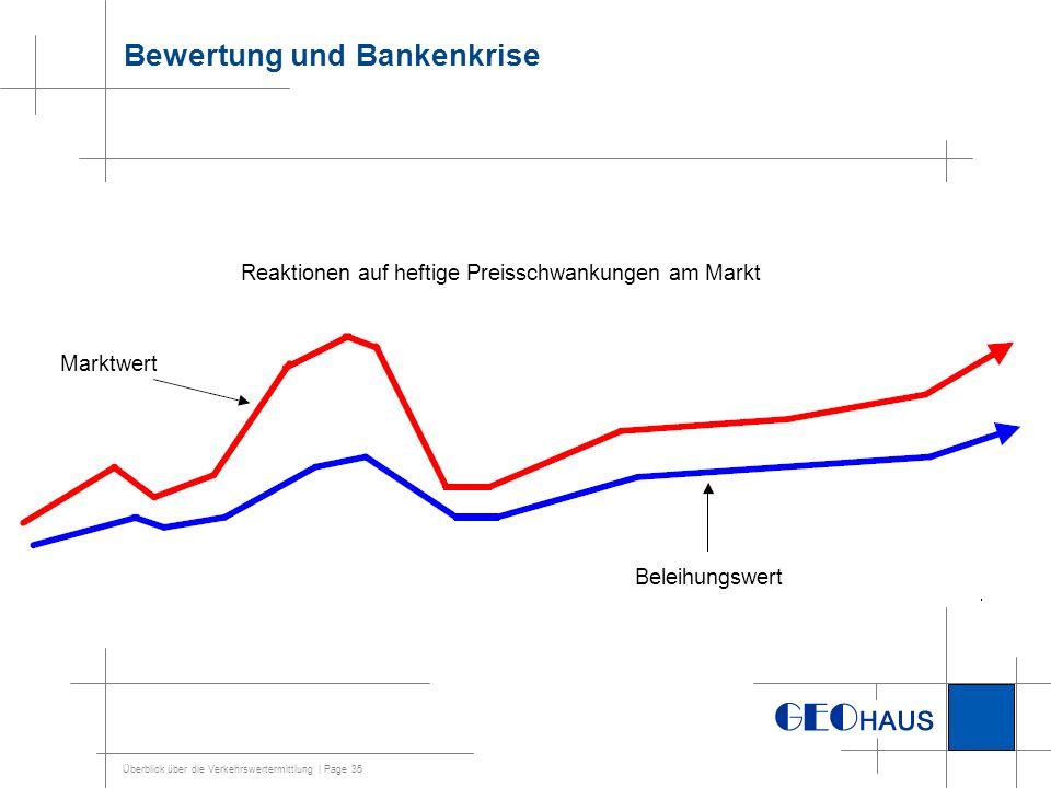 Bewertung und Bankenkrise