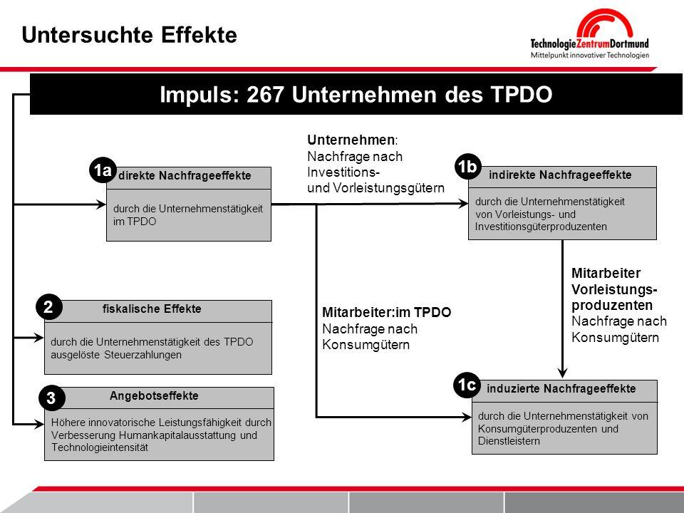 Impuls: 267 Unternehmen des TPDO direkte Nachfrageeffekte