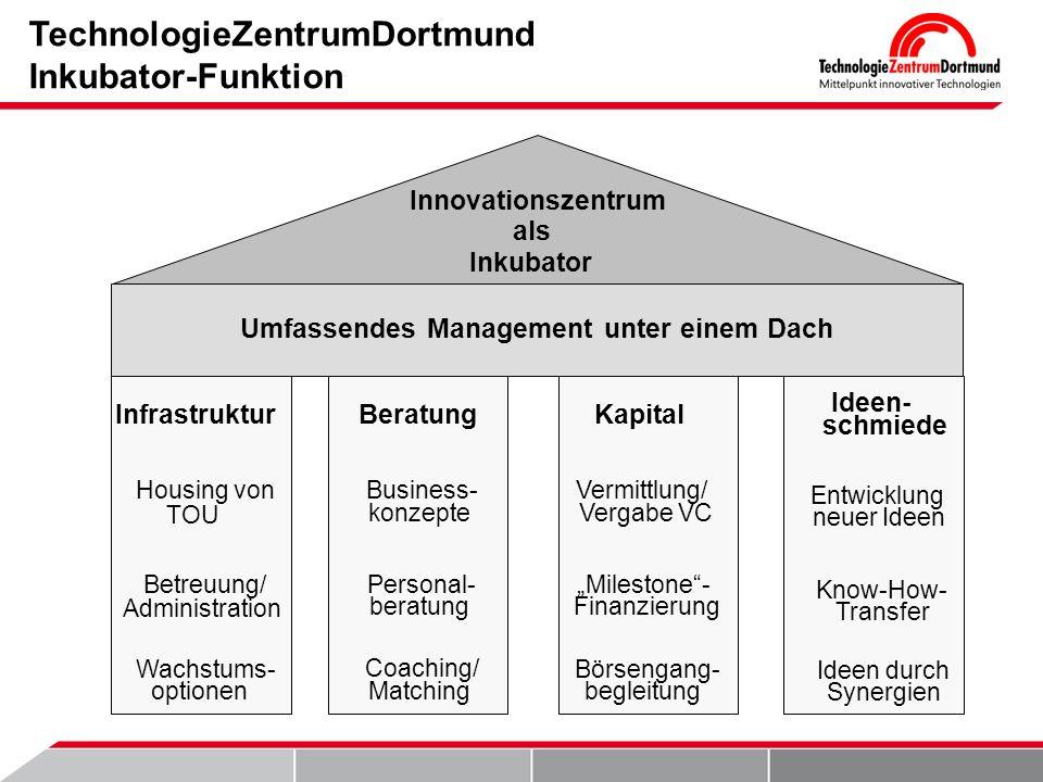 TechnologieZentrumDortmund Inkubator-Funktion