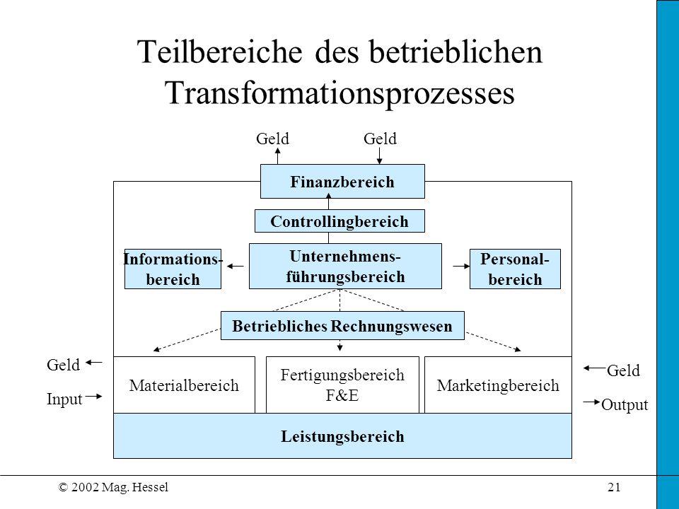 Teilbereiche des betrieblichen Transformationsprozesses