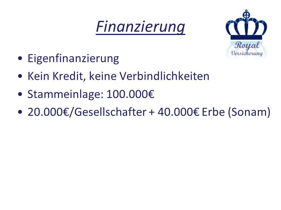 Finanzierung Eigenfinanzierung Kein Kredit, keine Verbindlichkeiten