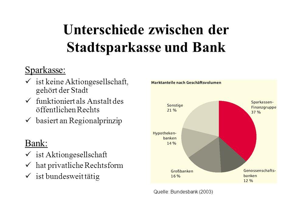 Unterschiede zwischen der Stadtsparkasse und Bank