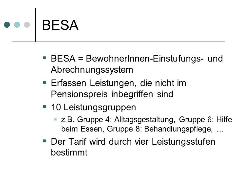 BESA BESA = BewohnerInnen-Einstufungs- und Abrechnungssystem