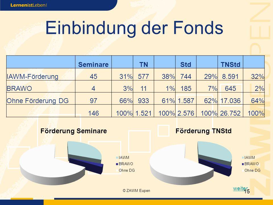 Einbindung der Fonds Seminare TN Std TNStd IAWM-Förderung 45 31% 577