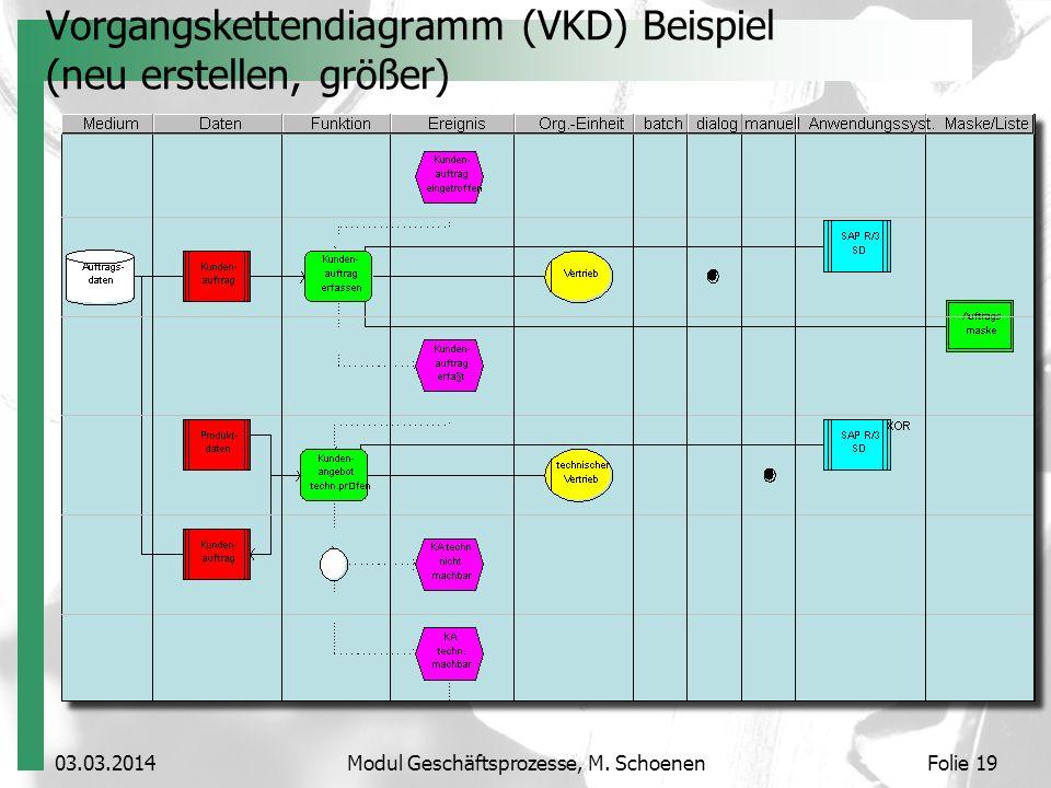 Vorgangskettendiagramm (VKD) Beispiel (neu erstellen, größer)