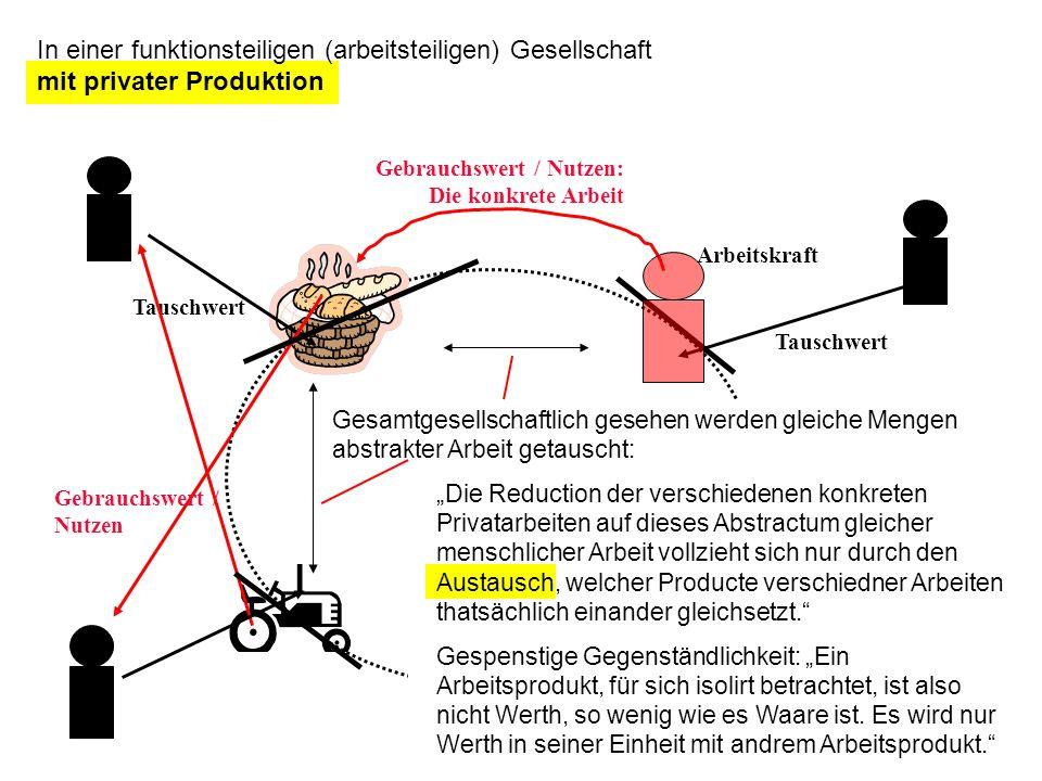 In einer funktionsteiligen (arbeitsteiligen) Gesellschaft mit privater Produktion