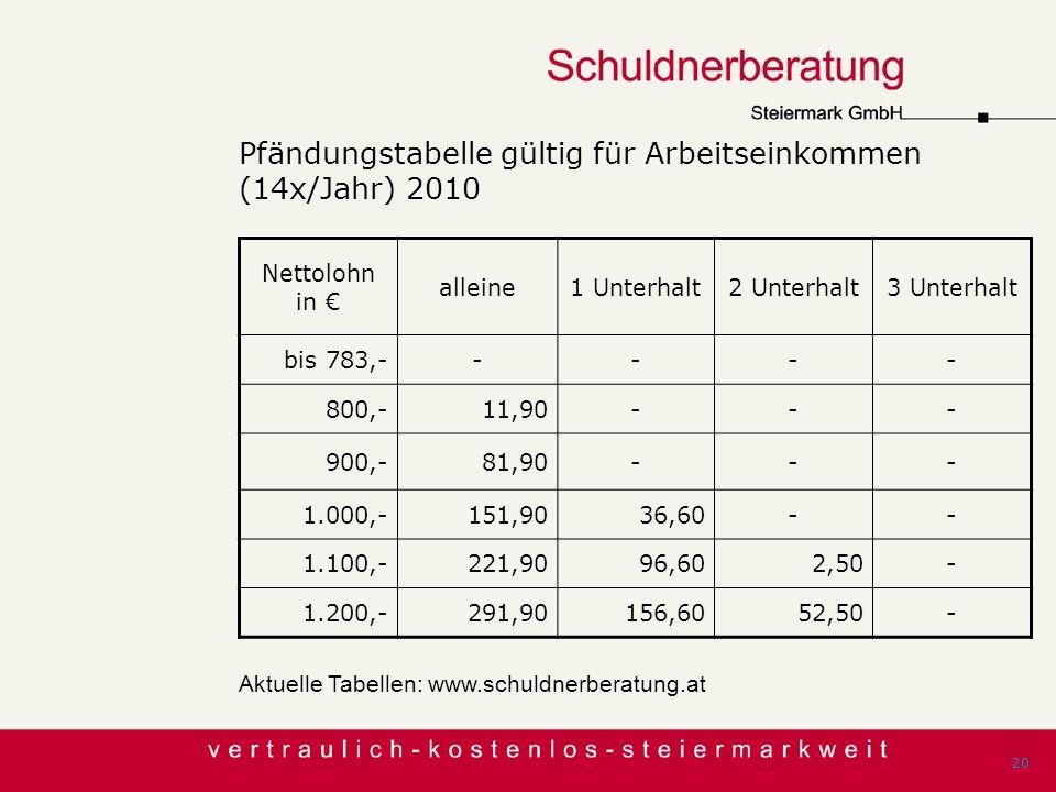 Pfändungstabelle gültig für Arbeitseinkommen (14x/Jahr) 2010