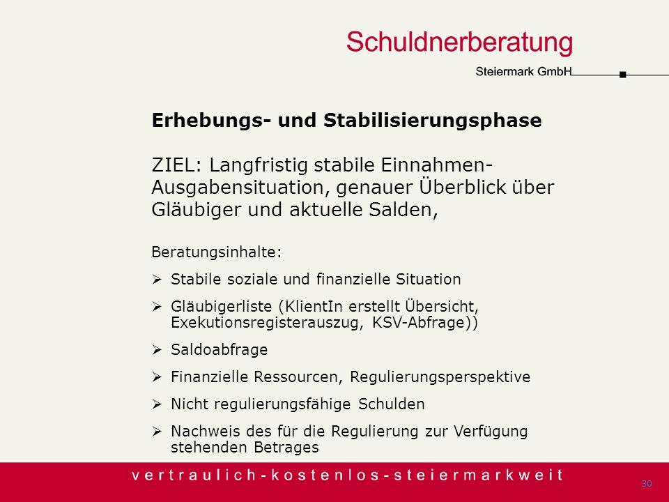 Erhebungs- und Stabilisierungsphase ZIEL: Langfristig stabile Einnahmen-Ausgabensituation, genauer Überblick über Gläubiger und aktuelle Salden,