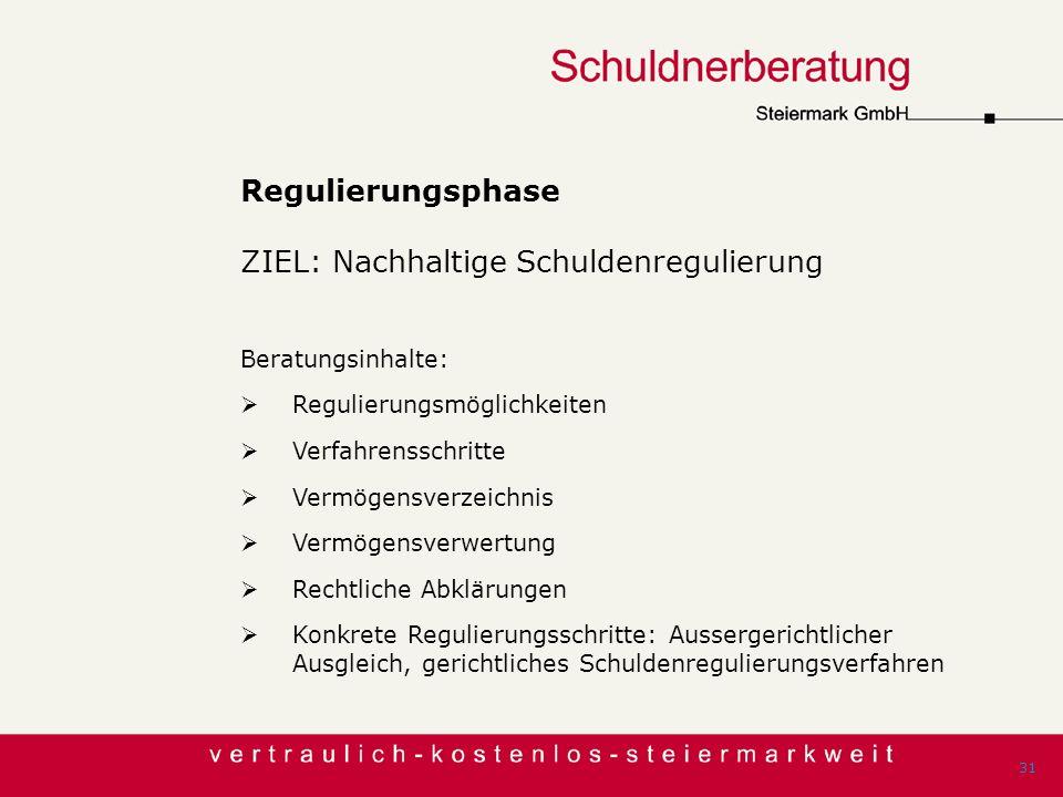 Regulierungsphase ZIEL: Nachhaltige Schuldenregulierung