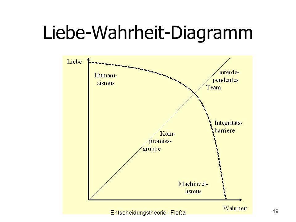 Liebe-Wahrheit-Diagramm