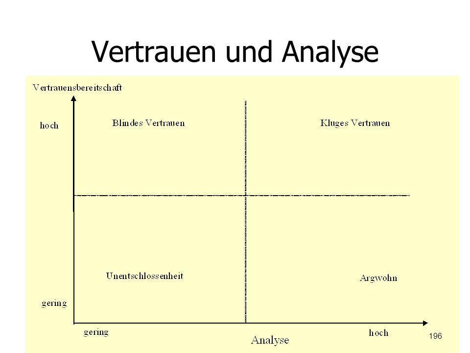 Vertrauen und Analyse
