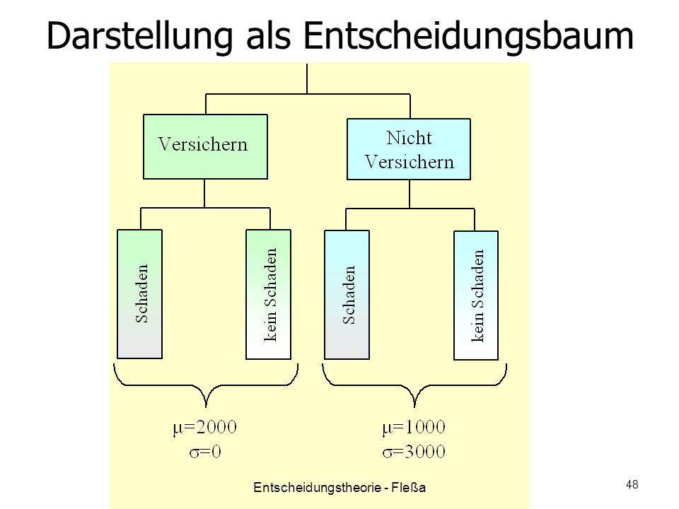 Darstellung als Entscheidungsbaum