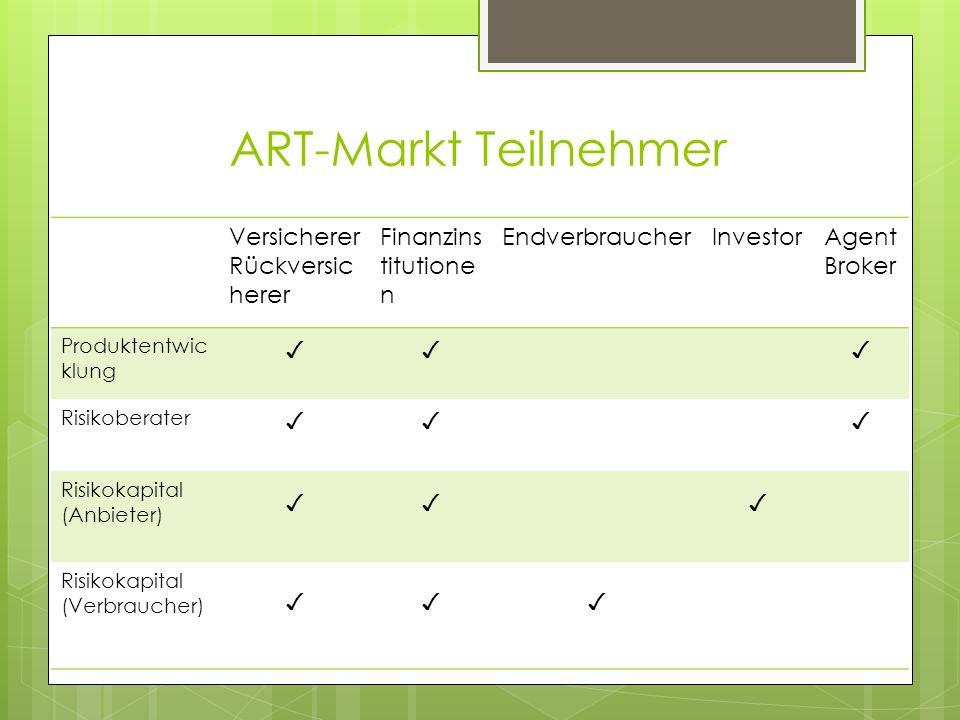 ART-Markt Teilnehmer Versicherer Rückversicherer Finanzinstitutionen