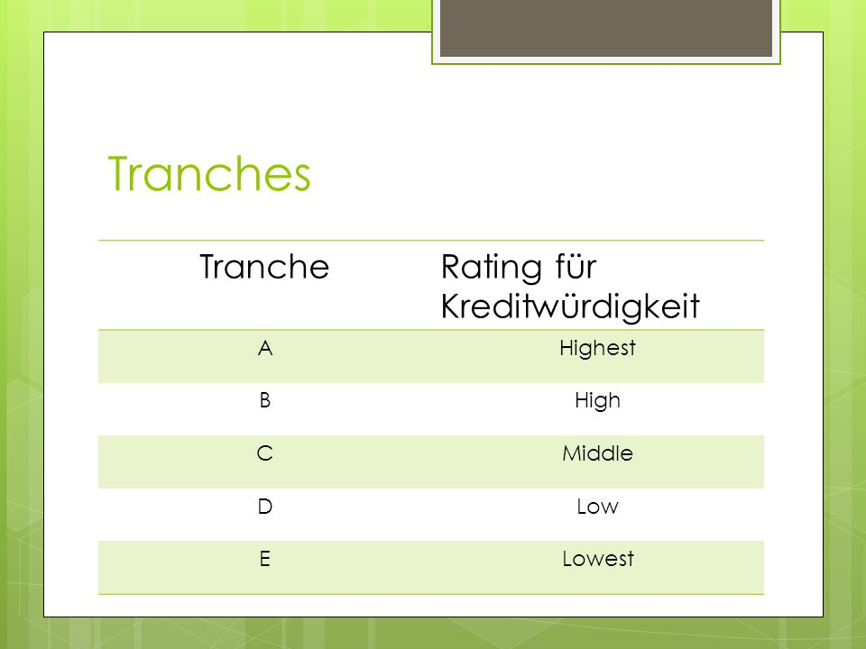 Tranches Tranche Rating für Kreditwürdigkeit A Highest B High C Middle