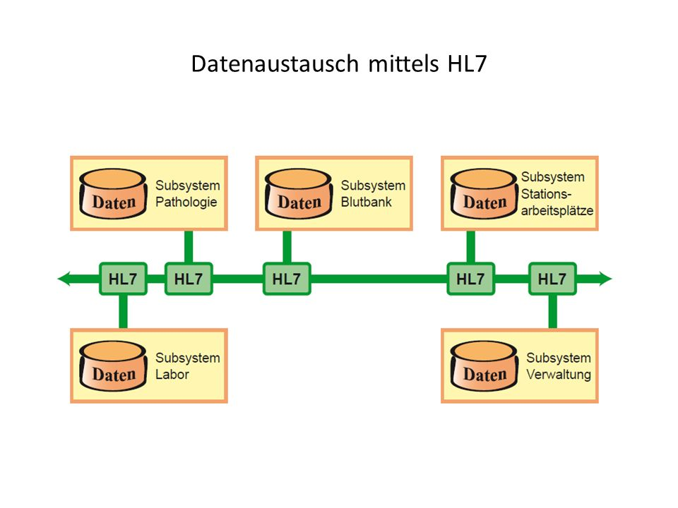 Datenaustausch mittels HL7