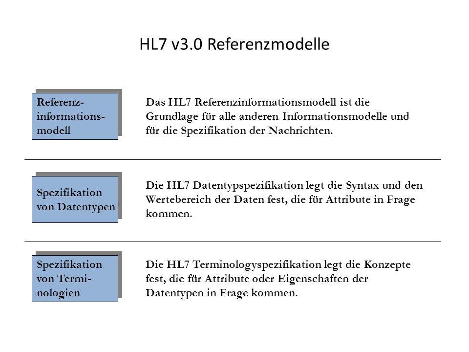 HL7 v3.0 Referenzmodelle Referenz- informations- modell