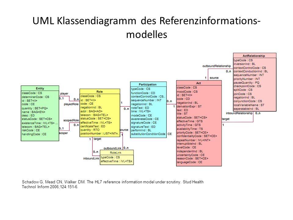 UML Klassendiagramm des Referenzinformations- modelles