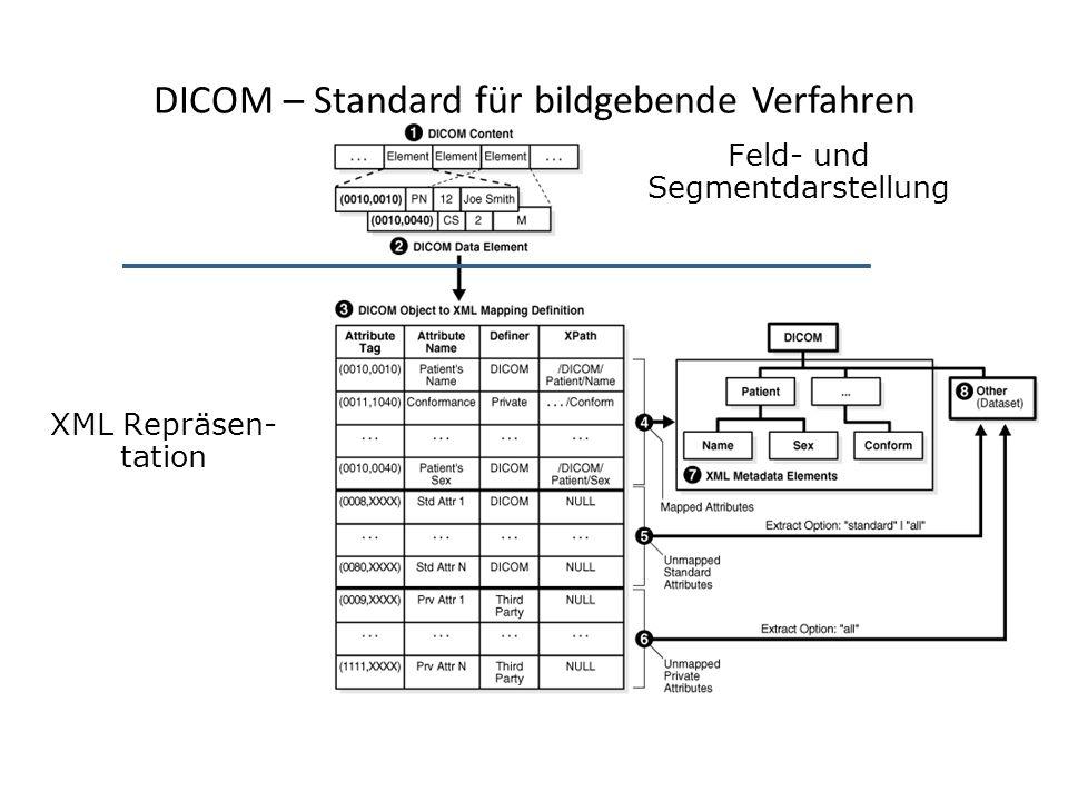 DICOM – Standard für bildgebende Verfahren