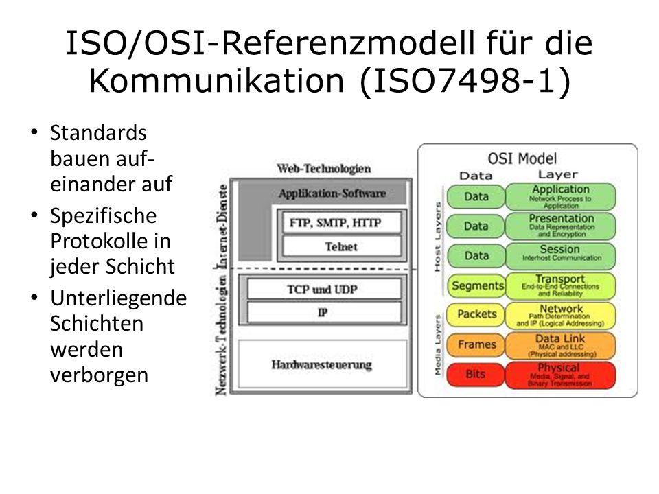 ISO/OSI-Referenzmodell für die Kommunikation (ISO7498-1)