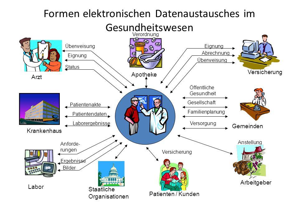 Formen elektronischen Datenaustausches im Gesundheitswesen