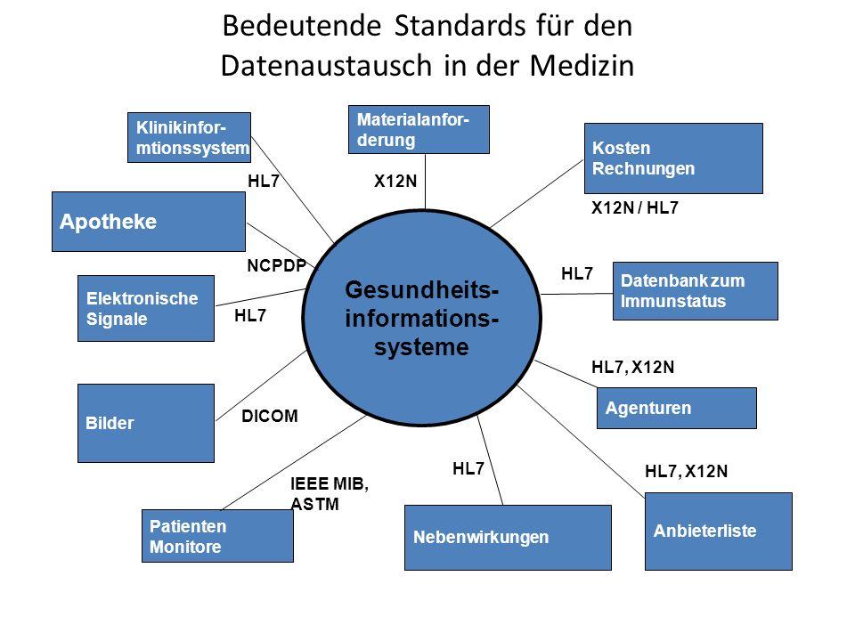 Bedeutende Standards für den Datenaustausch in der Medizin