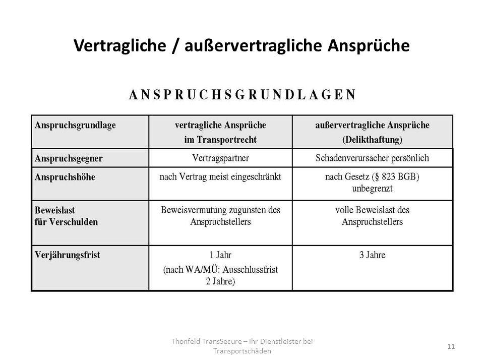 Vertragliche / außervertragliche Ansprüche