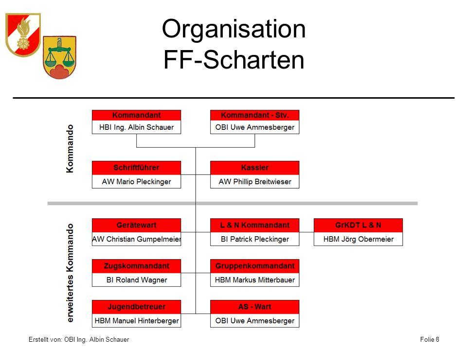 Organisation FF-Scharten