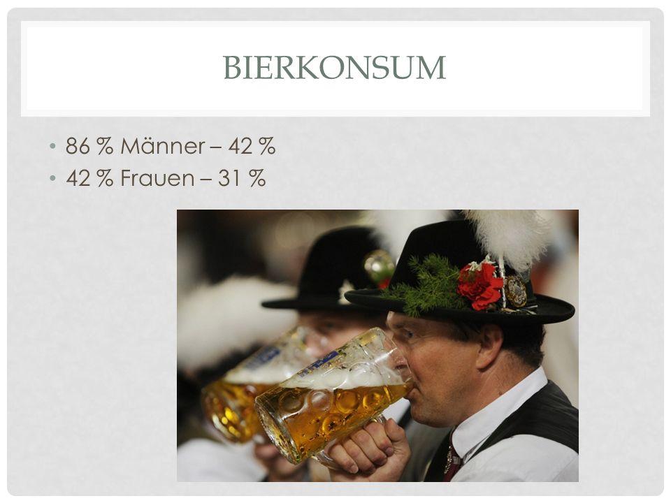 Bierkonsum 86 % Männer – 42 % 42 % Frauen – 31 %