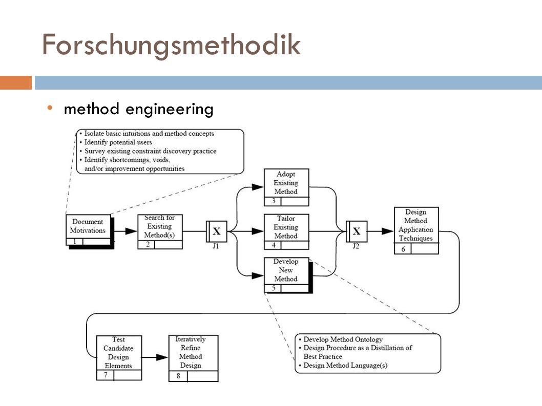 Forschungsmethodik method engineering