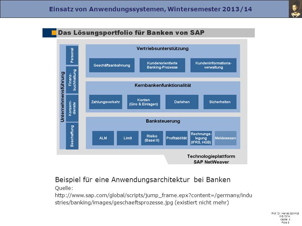 Beispiel für eine Anwendungsarchitektur bei Banken Quelle: http://www
