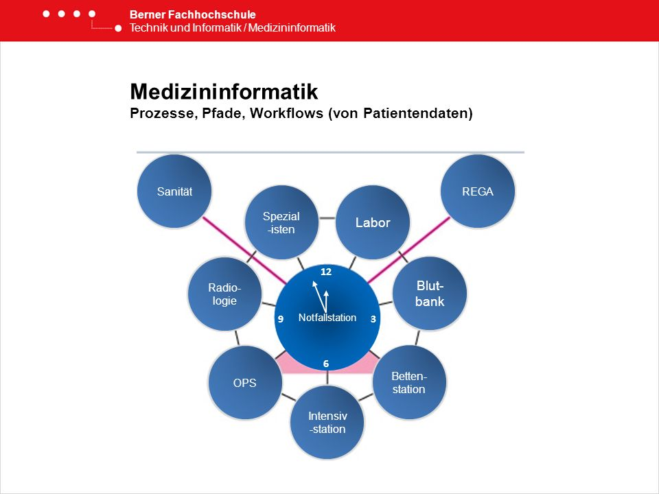 Medizininformatik Prozesse, Pfade, Workflows (von Patientendaten)
