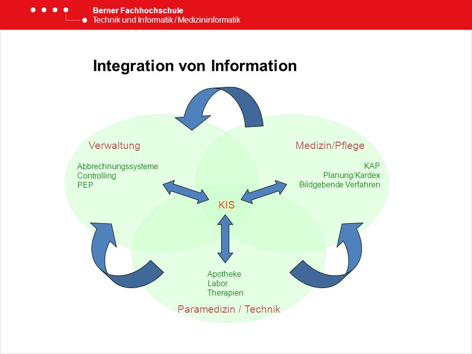 Integration von Information