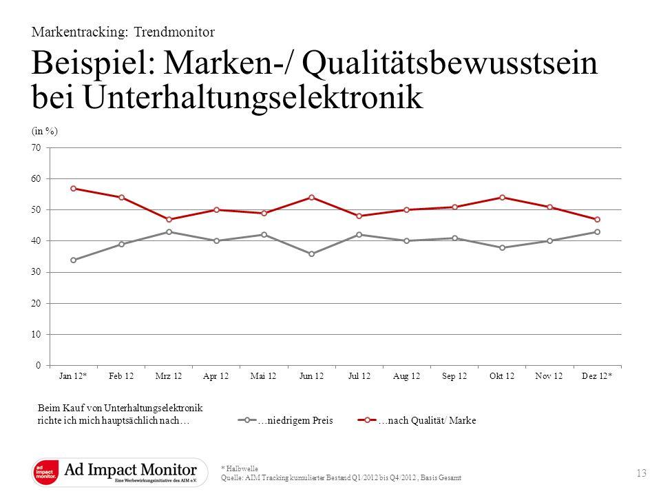 Beispiel: Marken-/ Qualitätsbewusstsein bei Unterhaltungselektronik
