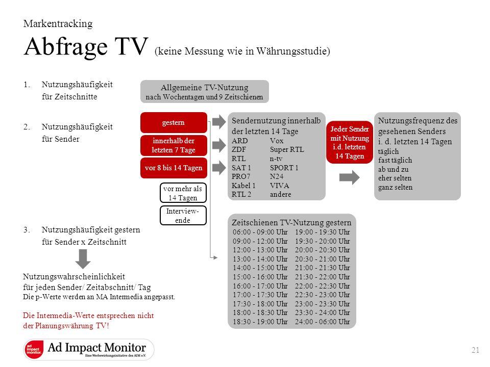 Abfrage TV (keine Messung wie in Währungsstudie)