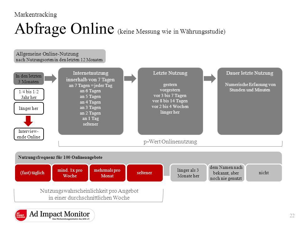 Abfrage Online (keine Messung wie in Währungsstudie)