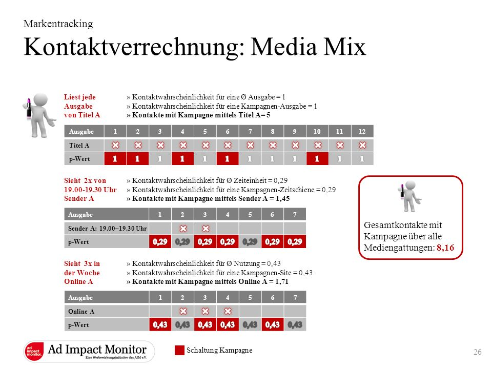 Kontaktverrechnung: Media Mix