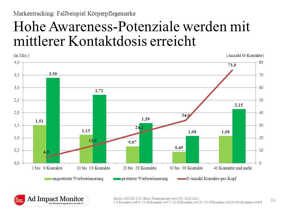 Hohe Awareness-Potenziale werden mit mittlerer Kontaktdosis erreicht