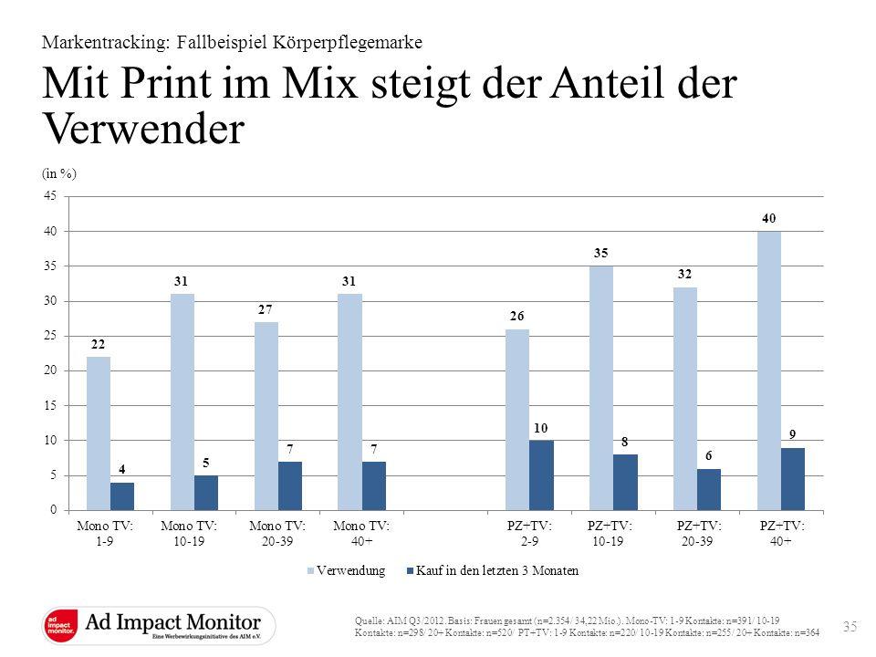 Mit Print im Mix steigt der Anteil der Verwender
